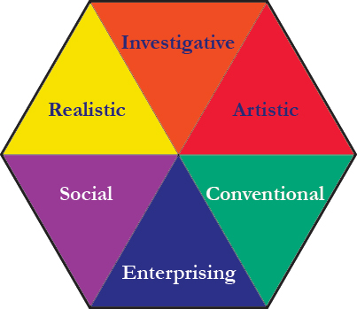 john holland and the personality theory The career key is based on john holland's theory of vocational choice six personality types in the theory holland theory & career choice.